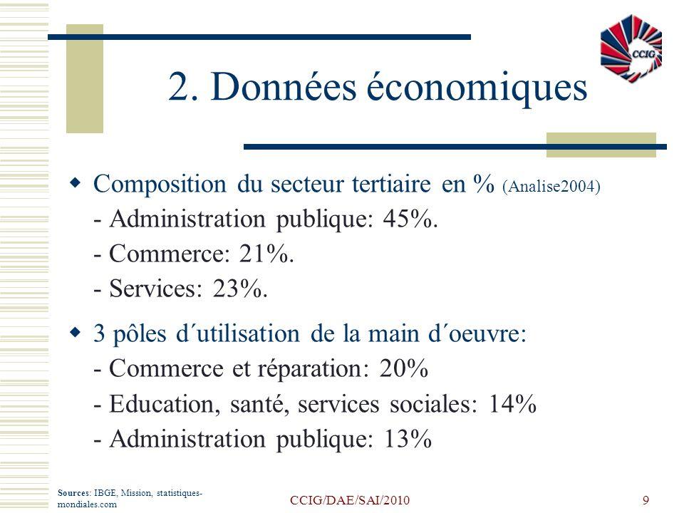 2. Données économiques Composition du secteur tertiaire en % (Analise2004) - Administration publique: 45%.