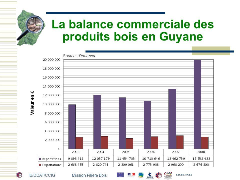 La balance commerciale des produits bois en Guyane