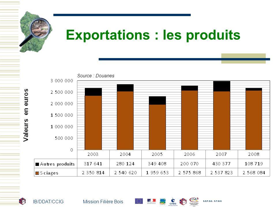 Exportations : les produits