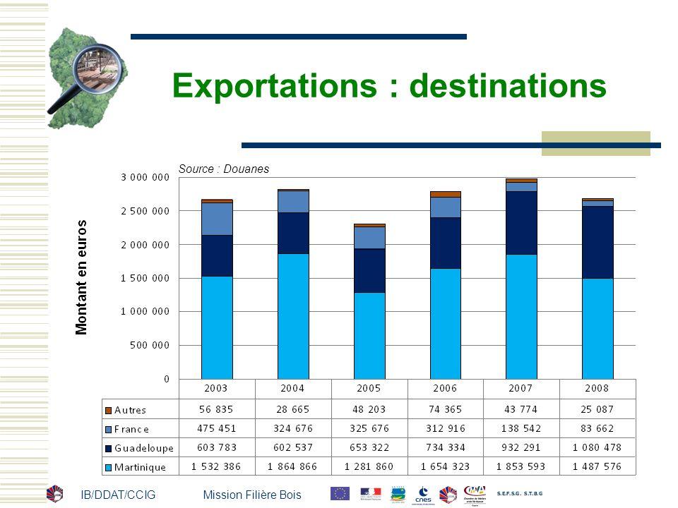 Exportations : destinations