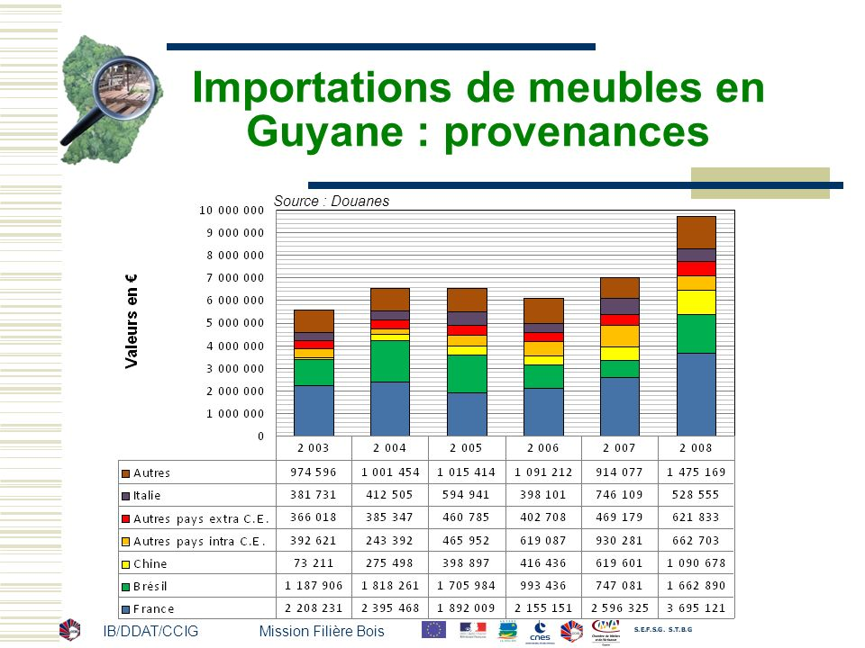 Importations de meubles en Guyane : provenances