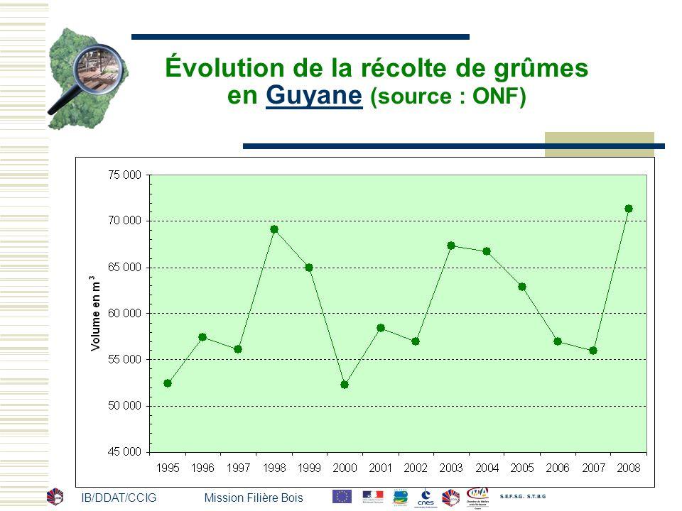 Évolution de la récolte de grûmes en Guyane (source : ONF)
