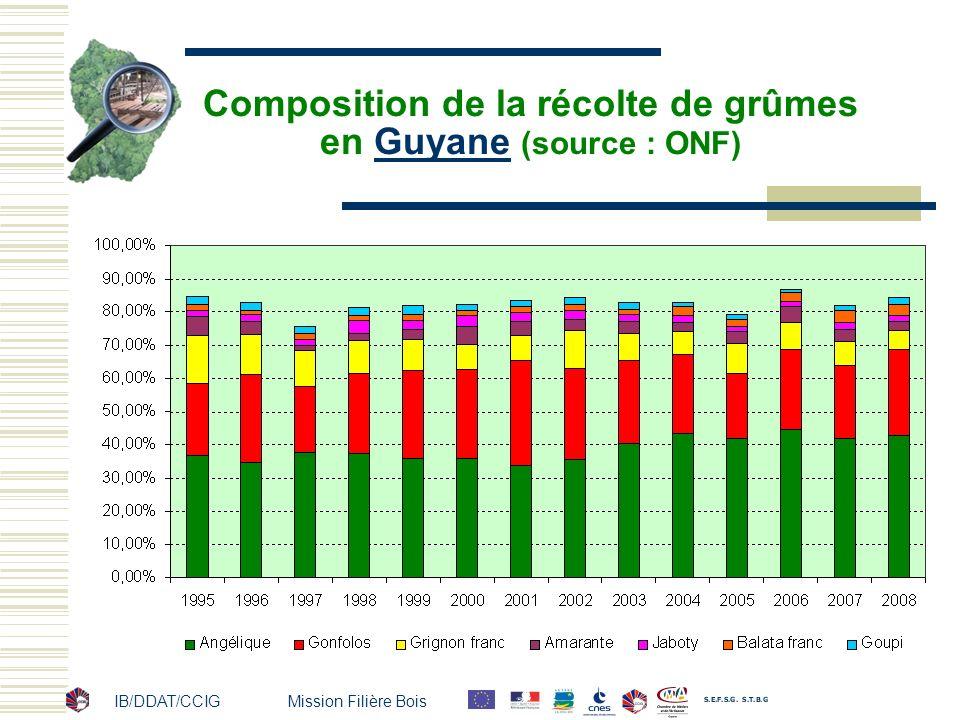 Composition de la récolte de grûmes en Guyane (source : ONF)