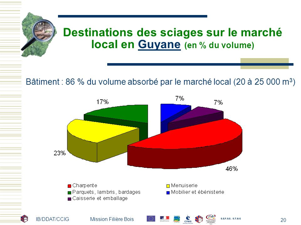Destinations des sciages sur le marché local en Guyane (en % du volume)