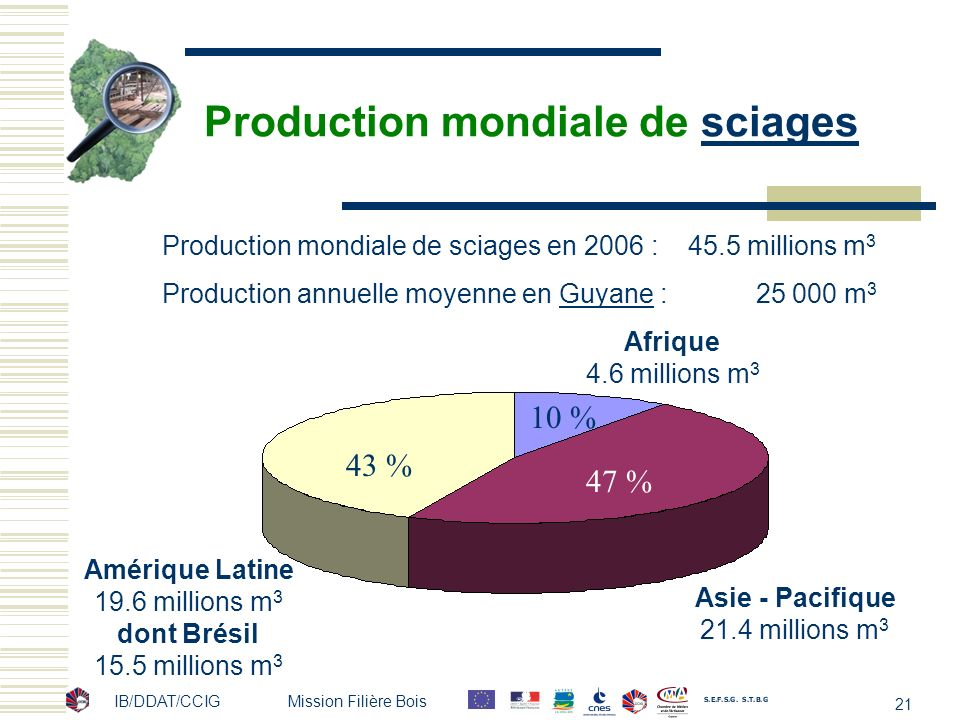 Production mondiale de sciages