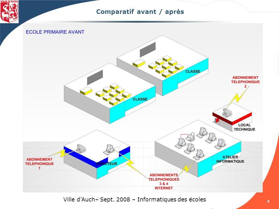 Programme de la formation ppt t l charger for Comparatif logiciel architecture