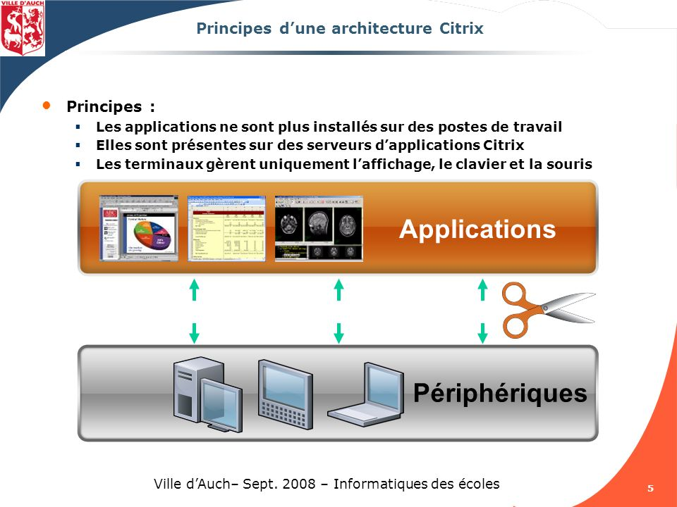 Principes d'une architecture Citrix