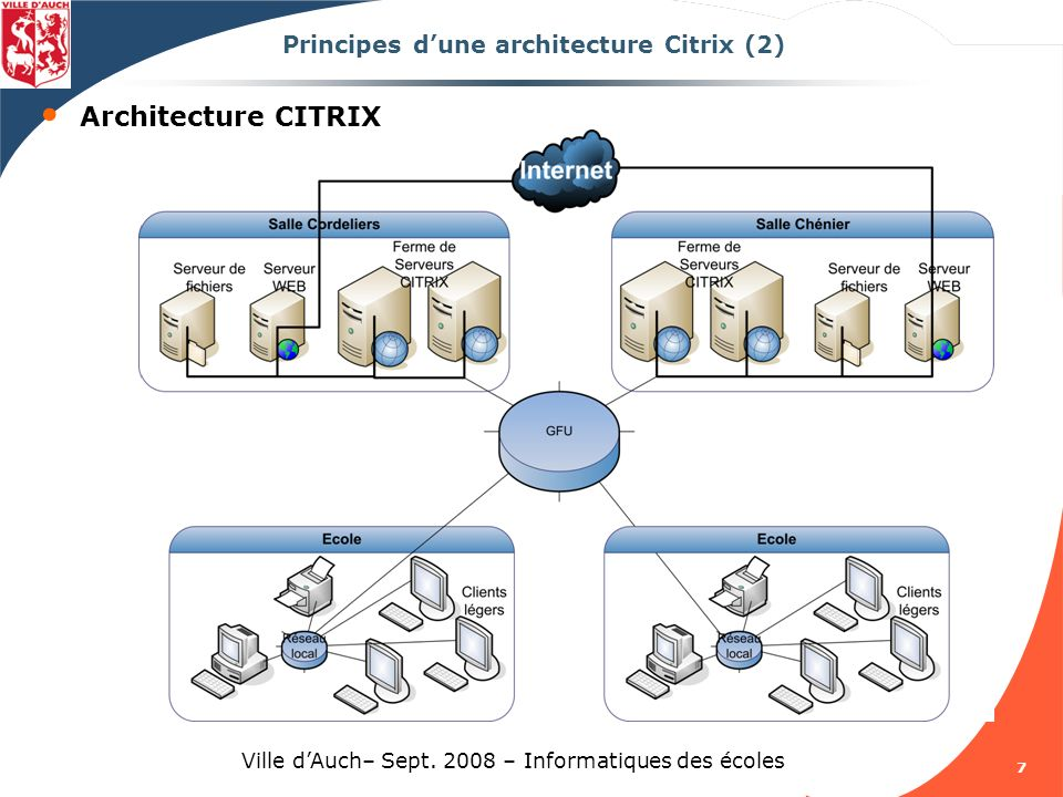 Principes d'une architecture Citrix (2)