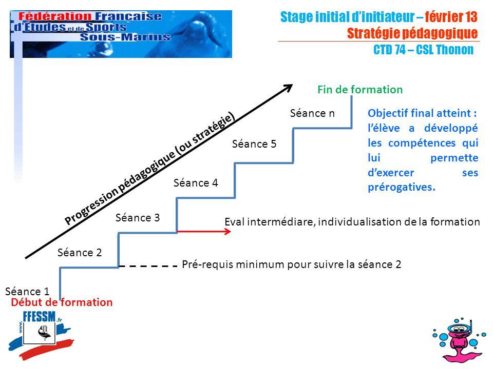 Stage initial d'initiateur – février 13 Stratégie pédagogique
