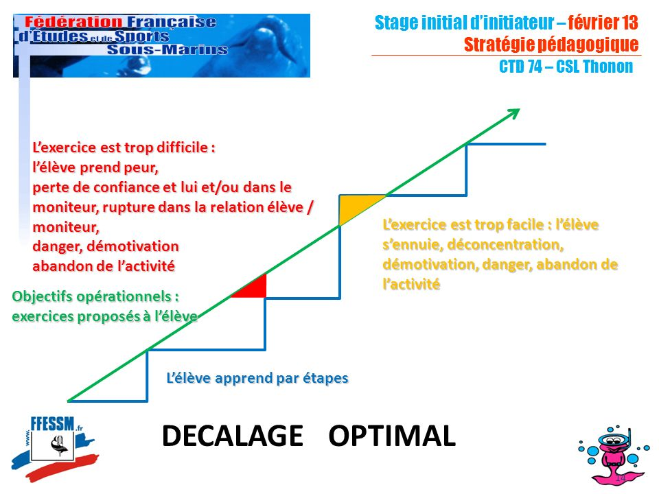 DECALAGE OPTIMAL Stage initial d'initiateur – février 13