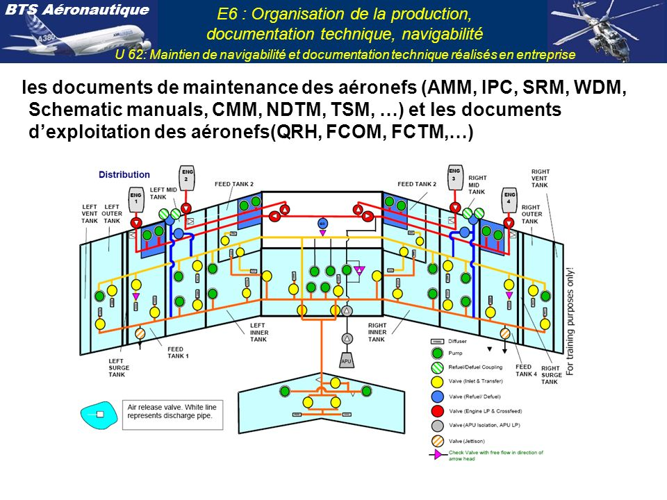 les documents de maintenance des aéronefs (AMM, IPC, SRM, WDM, Schematic manuals, CMM, NDTM, TSM, …) et les documents d'exploitation des aéronefs(QRH, FCOM, FCTM,…)