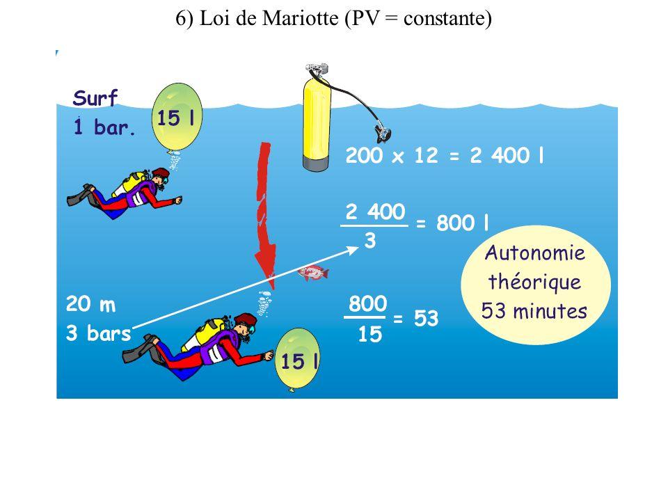 6) Loi de Mariotte (PV = constante)