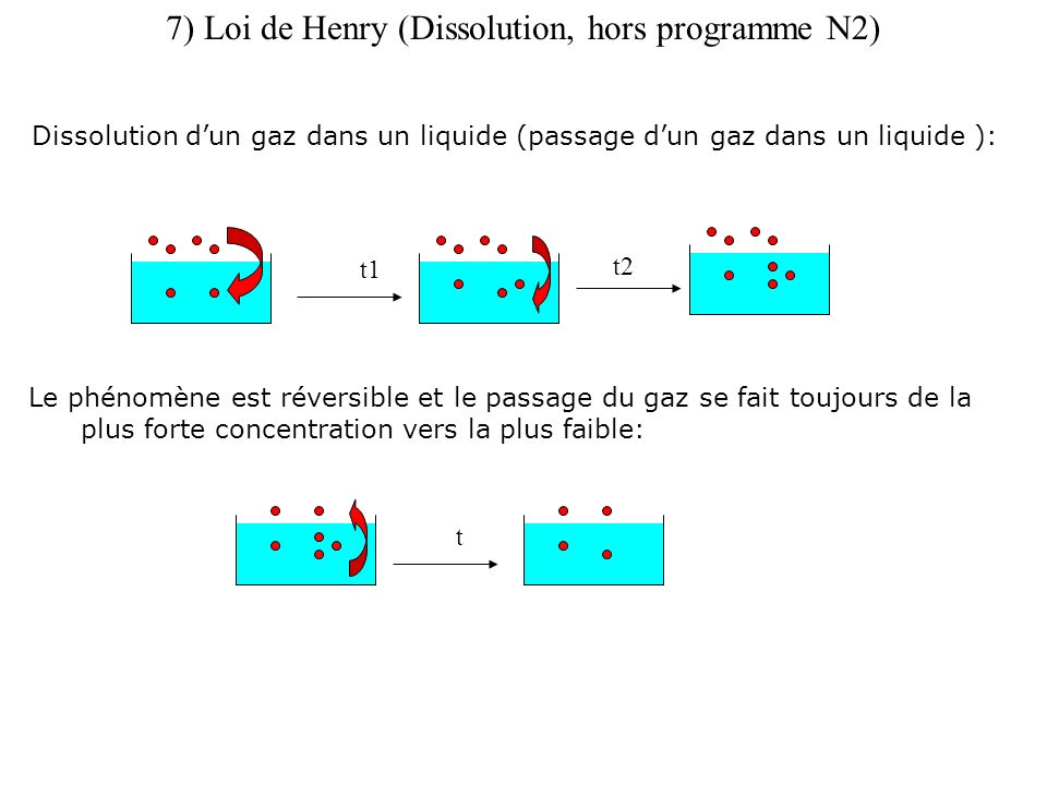 7) Loi de Henry (Dissolution, hors programme N2)