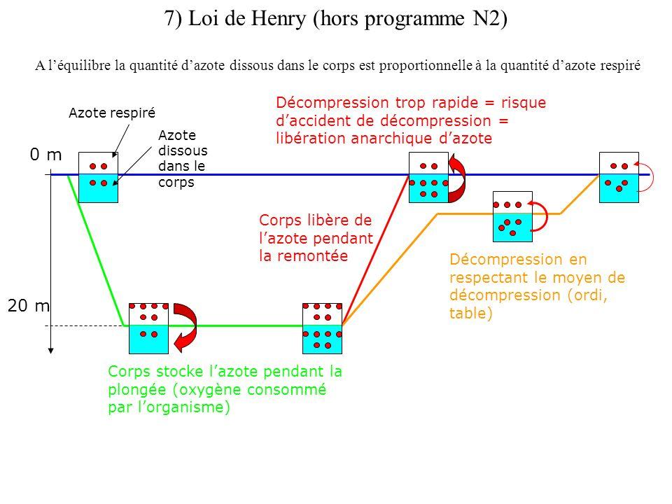 7) Loi de Henry (hors programme N2)