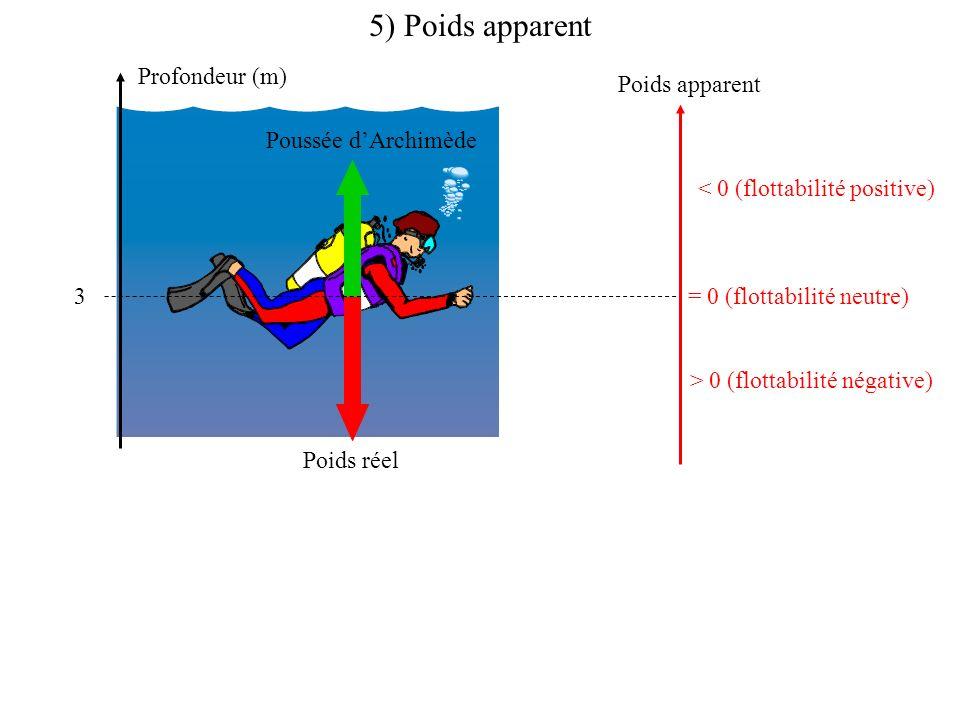 5) Poids apparent Profondeur (m) Poids apparent Poussée d'Archimède