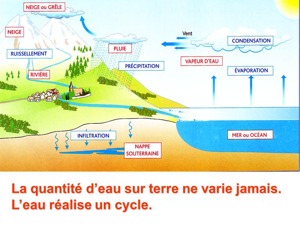 La quantité d'eau sur terre ne varie jamais. L'eau réalise un cycle.