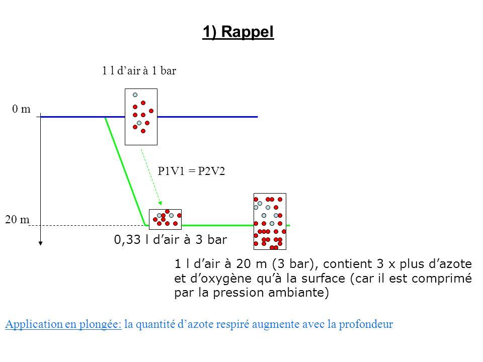 1) Rappel 1 l d'air à 1 bar 0 m P1V1 = P2V2 20 m 0,33 l d'air à 3 bar