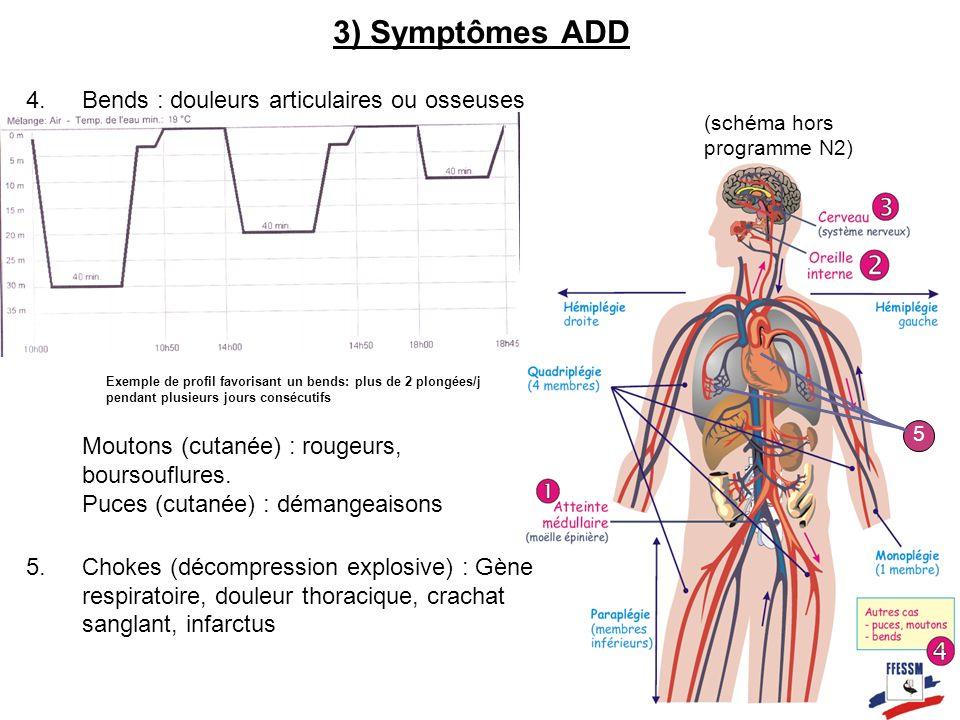 3) Symptômes ADD Bends : douleurs articulaires ou osseuses Moutons (cutanée) : rougeurs, boursouflures. Puces (cutanée) : démangeaisons.