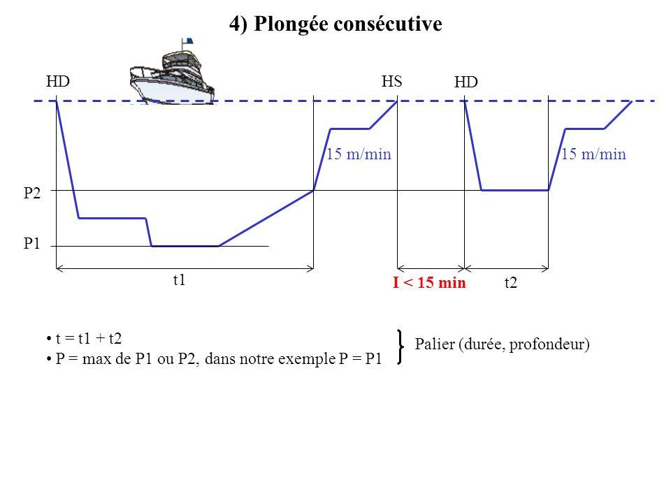 4) Plongée consécutive HD HS HD 15 m/min 15 m/min P2 P1 t1