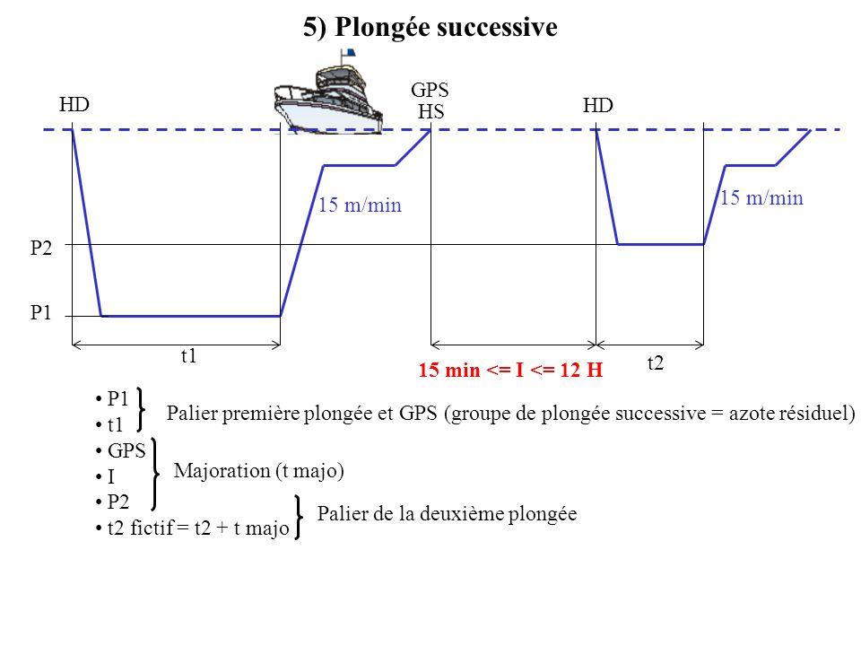 5) Plongée successive GPS HD HD HS 15 m/min 15 m/min P2 P1 t1 t2