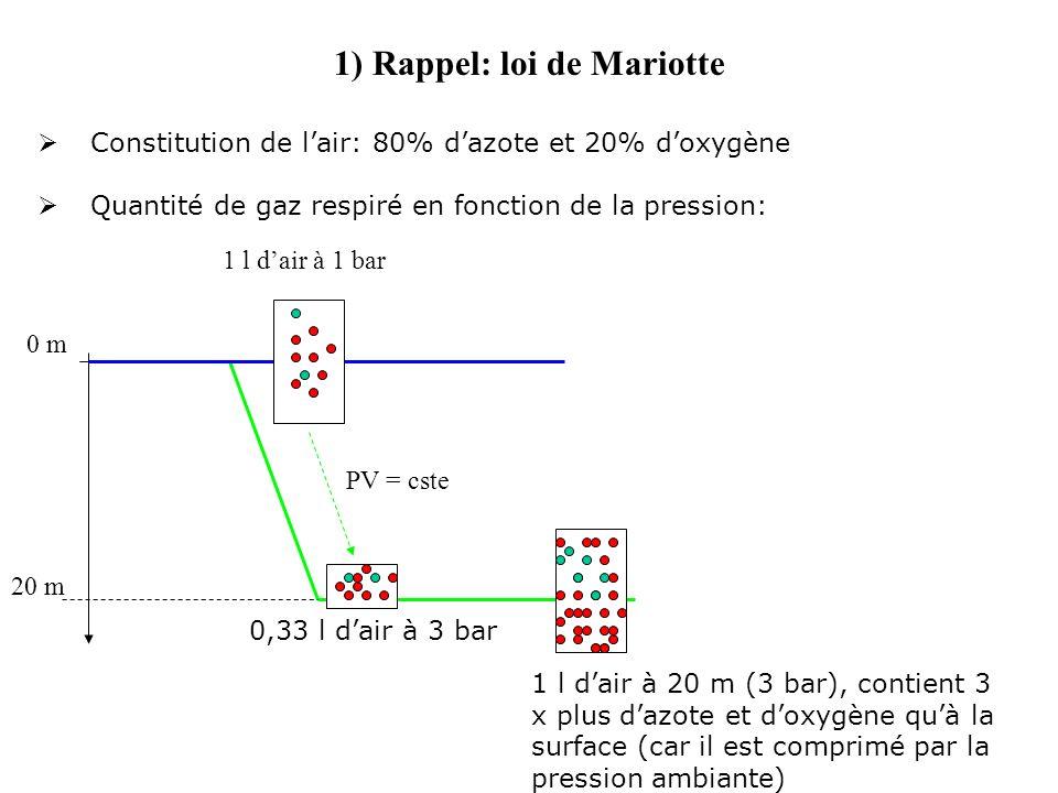 1) Rappel: loi de Mariotte