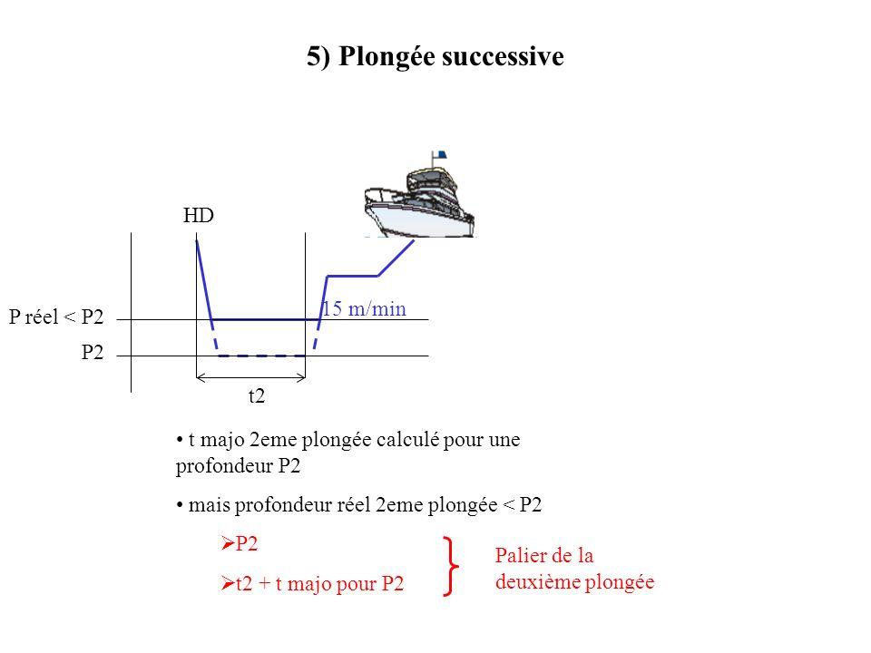 5) Plongée successive HD 15 m/min P réel < P2 P2 t2