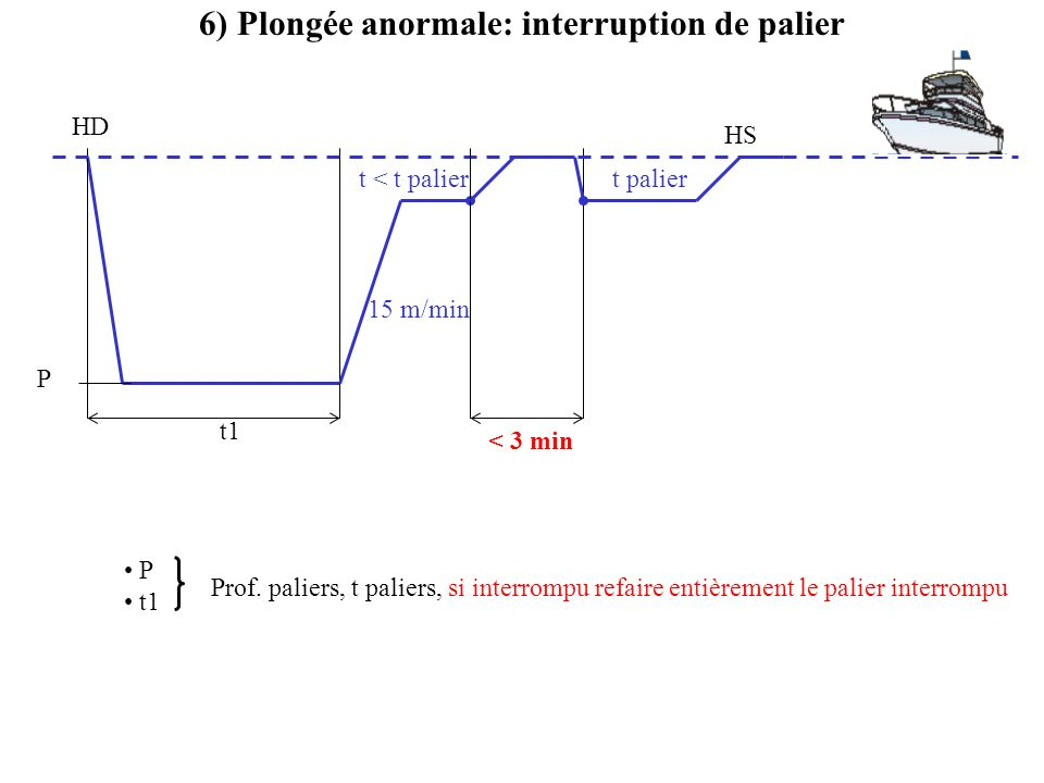 6) Plongée anormale: interruption de palier