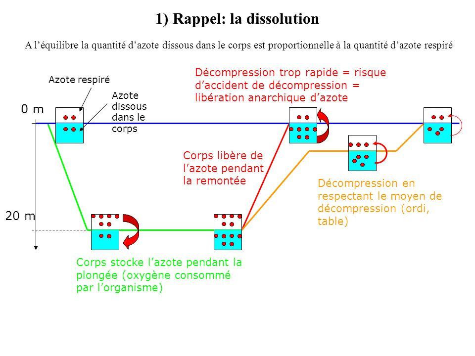 1) Rappel: la dissolution