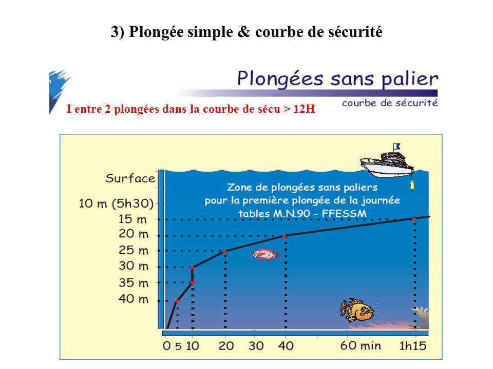 3) Plongée simple & courbe de sécurité