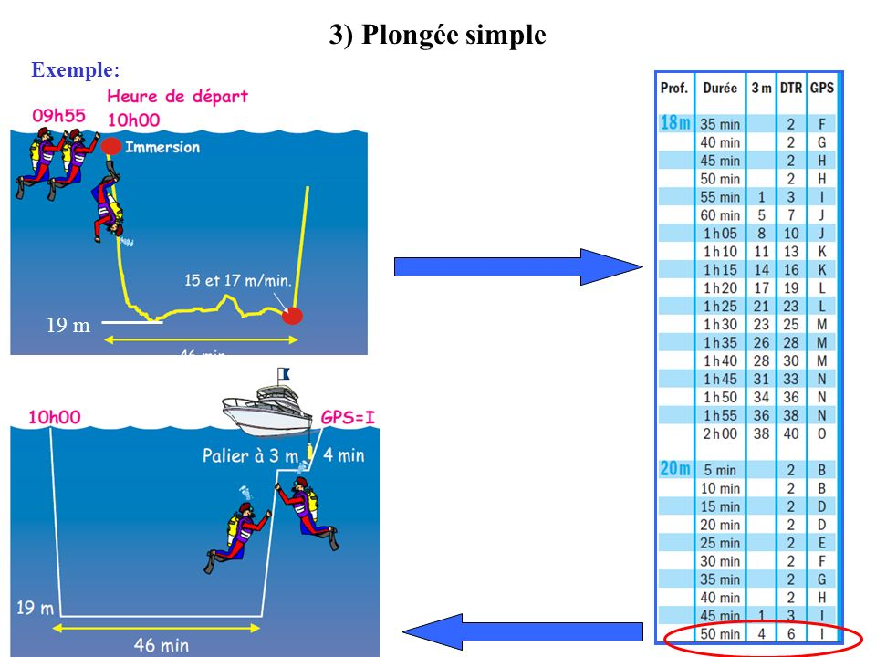 3) Plongée simple Exemple: 19 m