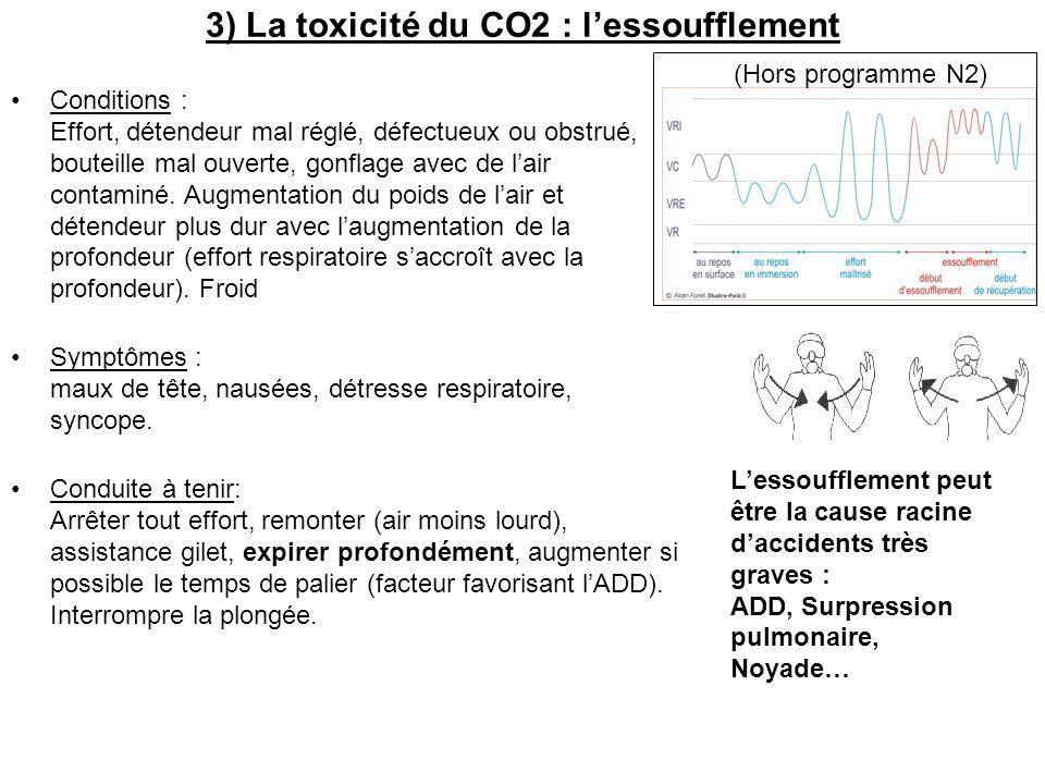 3) La toxicité du CO2 : l'essoufflement
