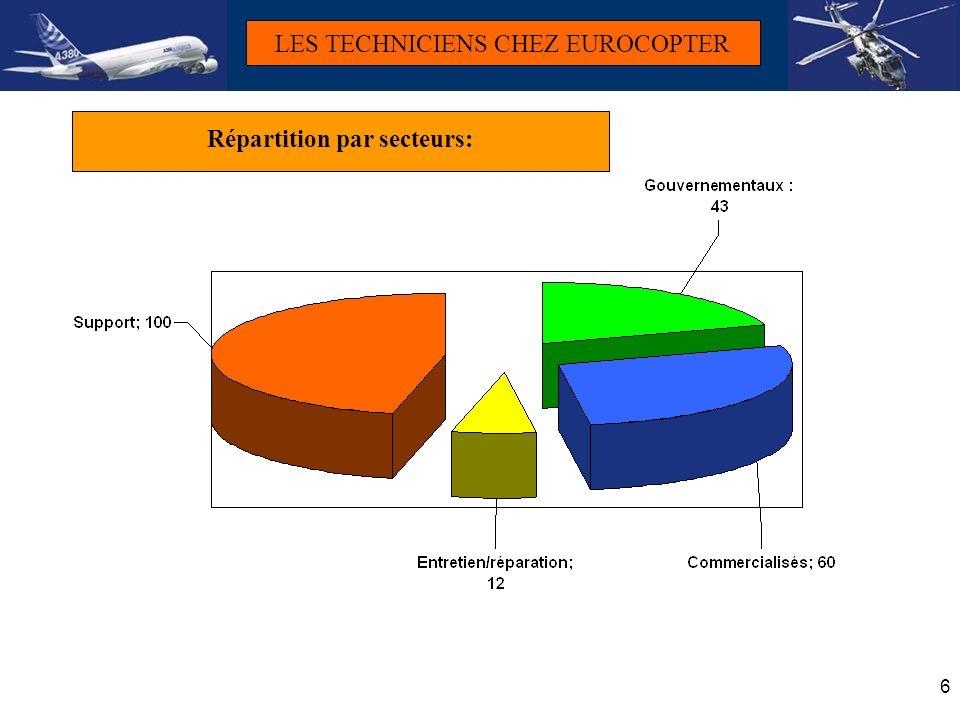 Répartition par secteurs: