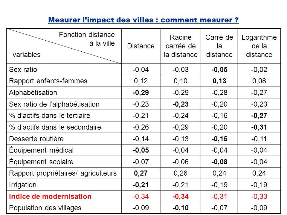 Mesurer l'impact des villes : comment mesurer