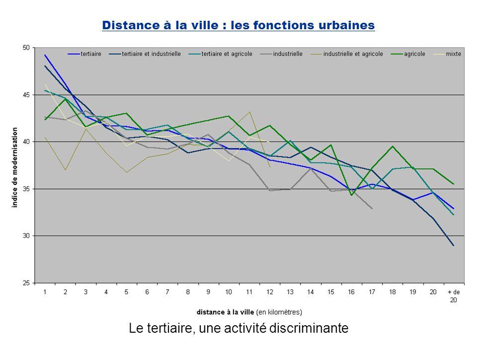 Distance à la ville : les fonctions urbaines