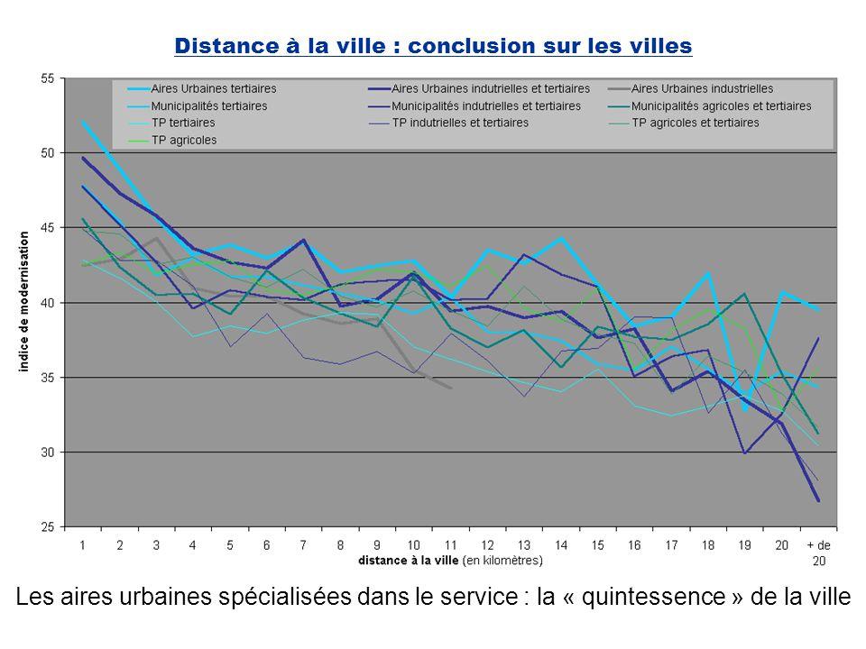 Distance à la ville : conclusion sur les villes
