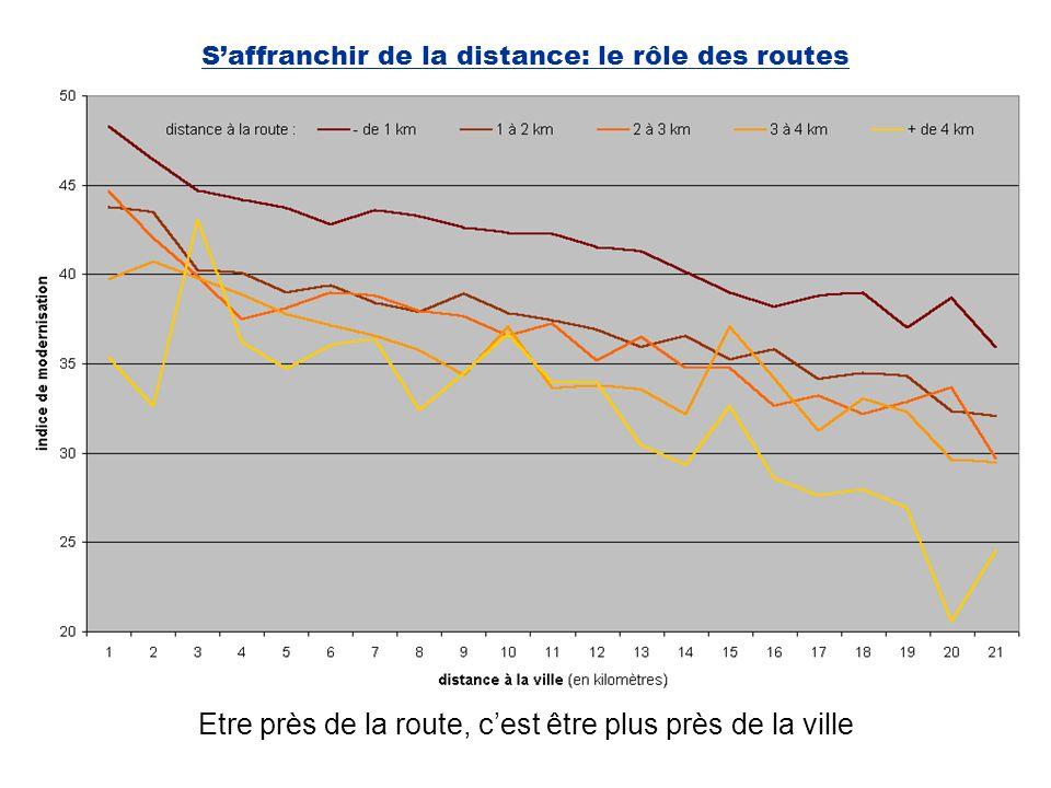 S'affranchir de la distance: le rôle des routes