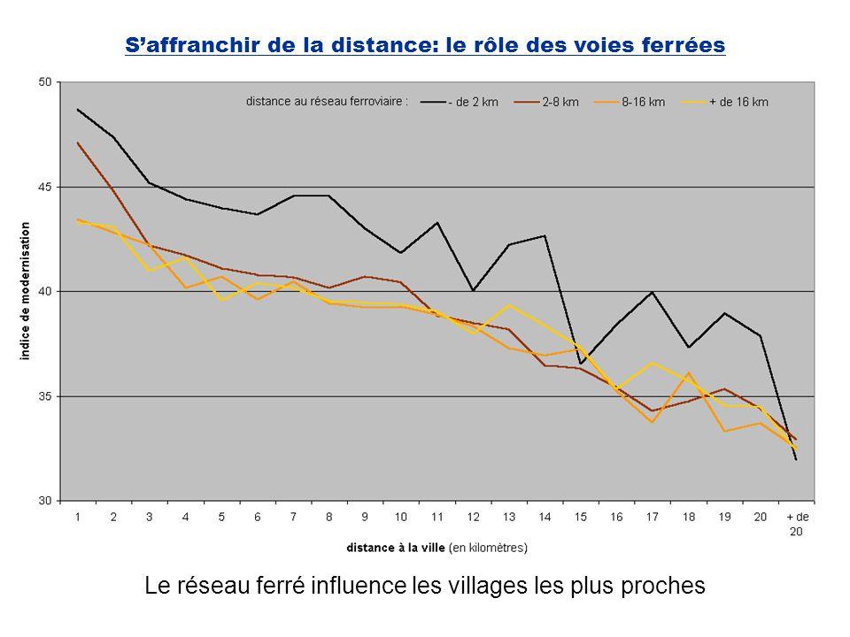 S'affranchir de la distance: le rôle des voies ferrées