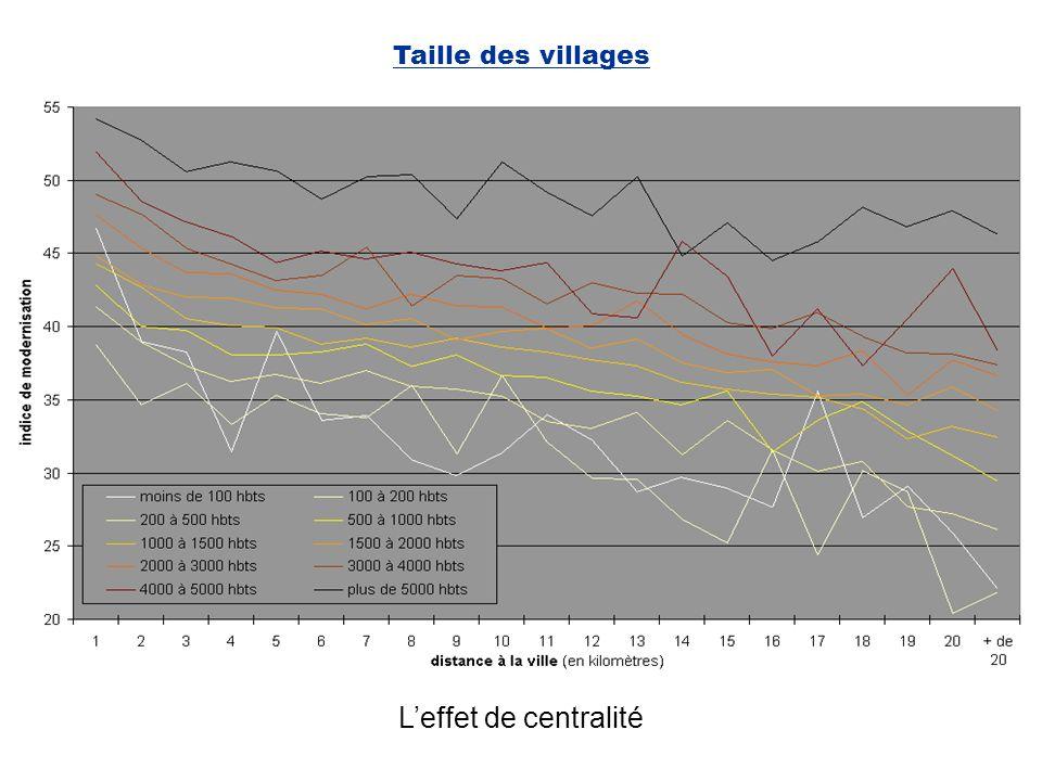 Taille des villages L'effet de centralité