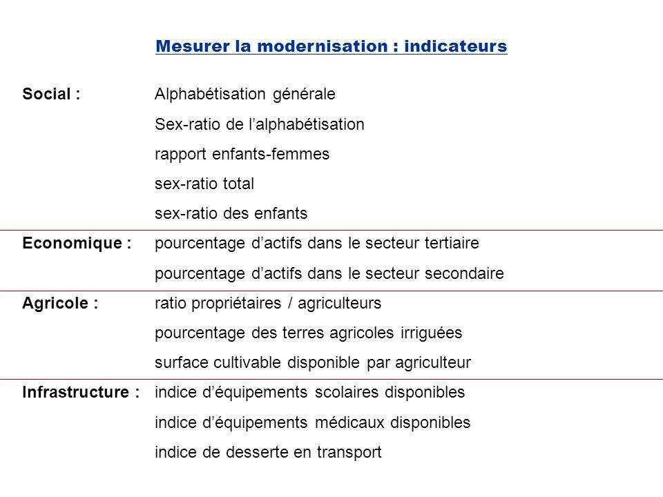 Mesurer la modernisation : indicateurs