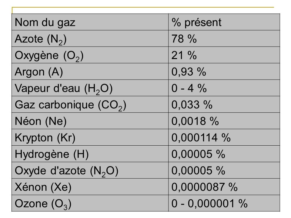 Nom du gaz % présent. Azote (N2) 78 % Oxygène (O2) 21 % Argon (A) 0,93 % Vapeur d eau (H2O) 0 - 4 %