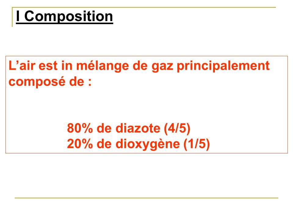 I Composition L'air est in mélange de gaz principalement composé de :