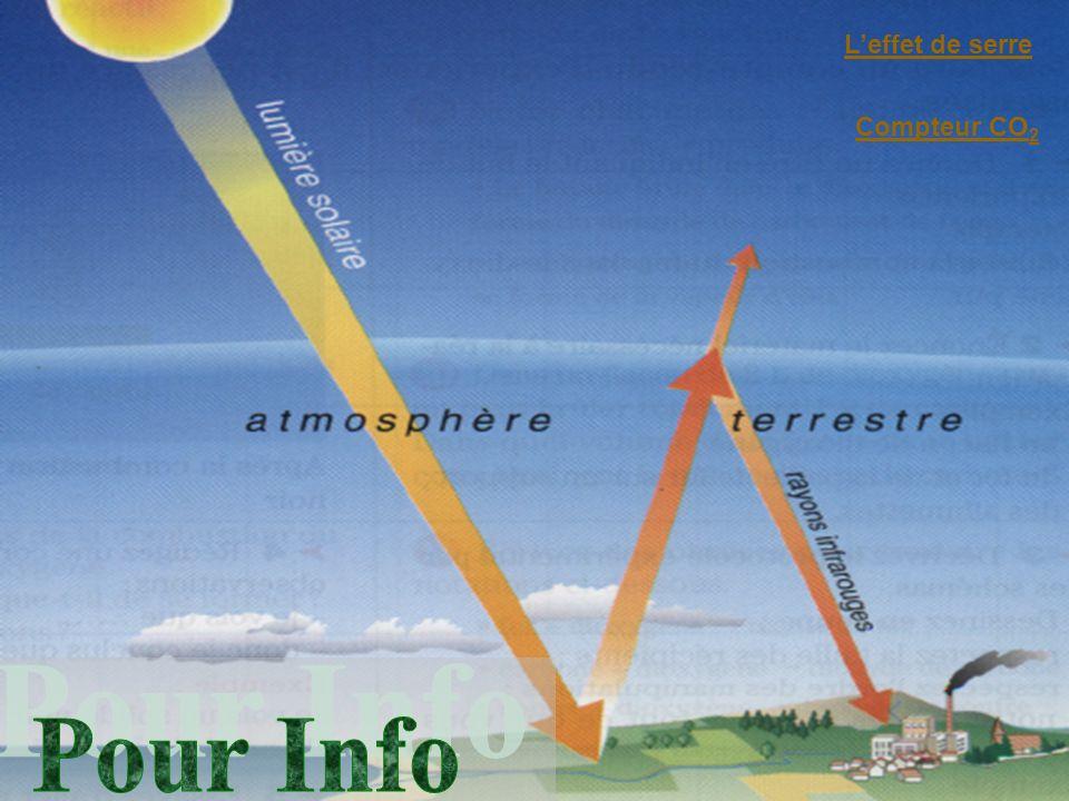 L'effet de serre Compteur CO2 Pour Info