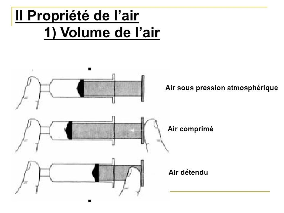 II Propriété de l'air 1) Volume de l'air
