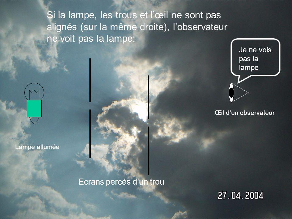 Si la lampe, les trous et l'œil ne sont pas alignés (sur la même droite), l'observateur ne voit pas la lampe: