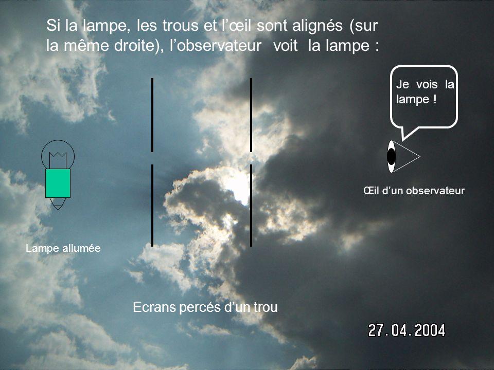 Si la lampe, les trous et l'œil sont alignés (sur la même droite), l'observateur voit la lampe :