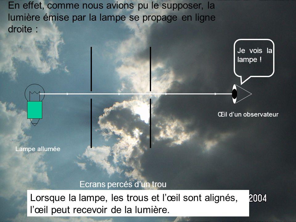 En effet, comme nous avions pu le supposer, la lumière émise par la lampe se propage en ligne droite :