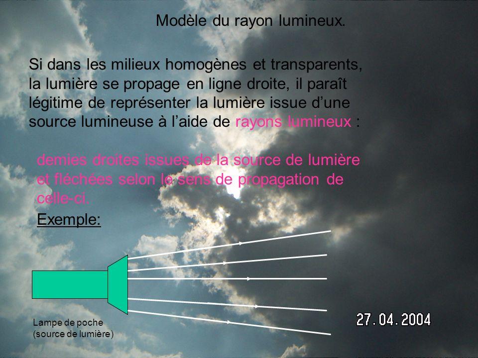 Modèle du rayon lumineux.