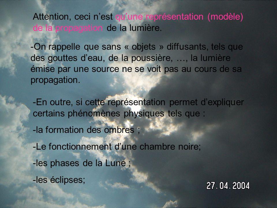 Attention, ceci n'est qu'une représentation (modèle) de la propagation de la lumière.
