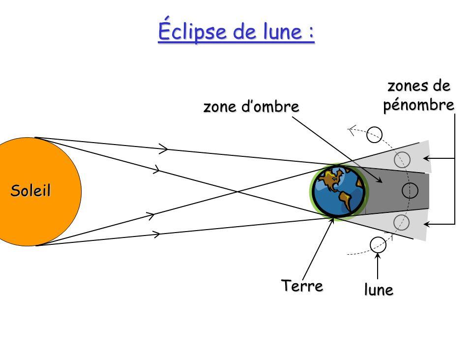 Éclipse de lune : zones de pénombre zone d'ombre Soleil Terre lune