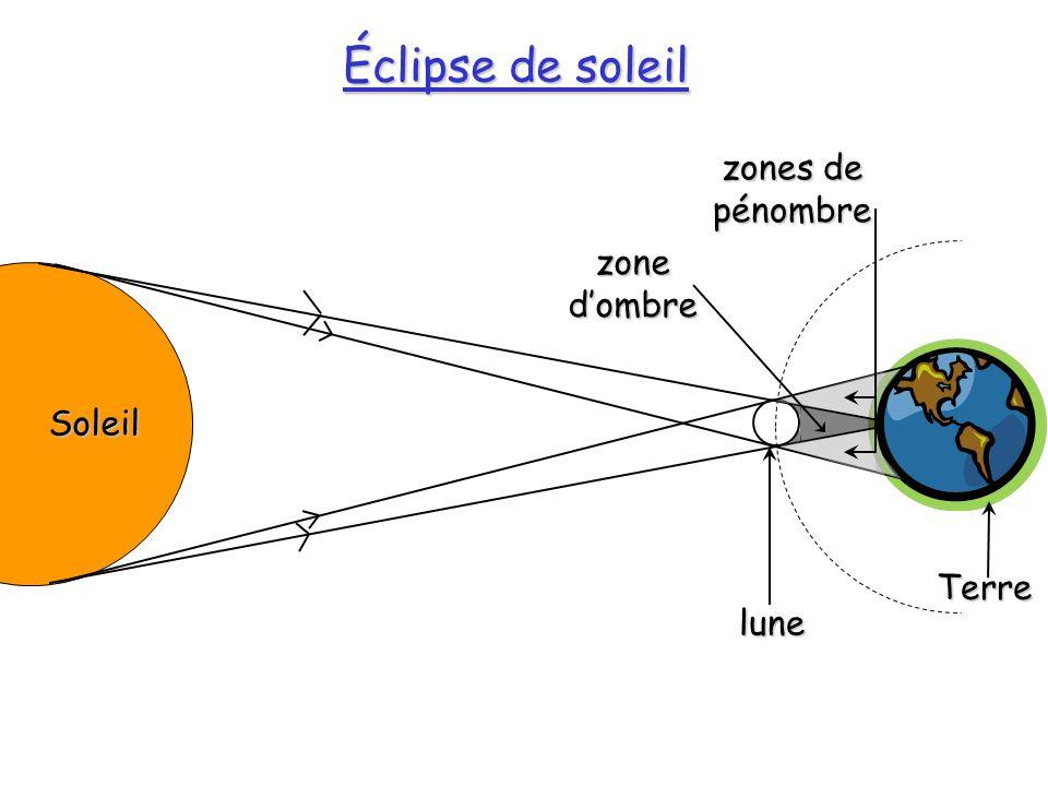 Éclipse de soleil zones de pénombre zone d'ombre Soleil lune Terre